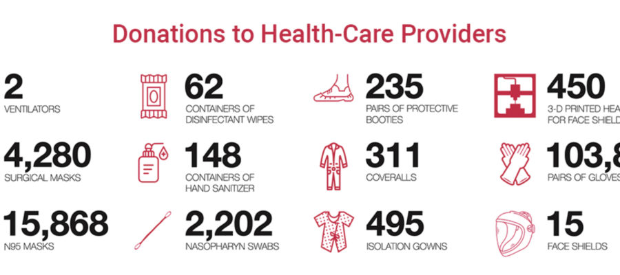 donations to health care providers